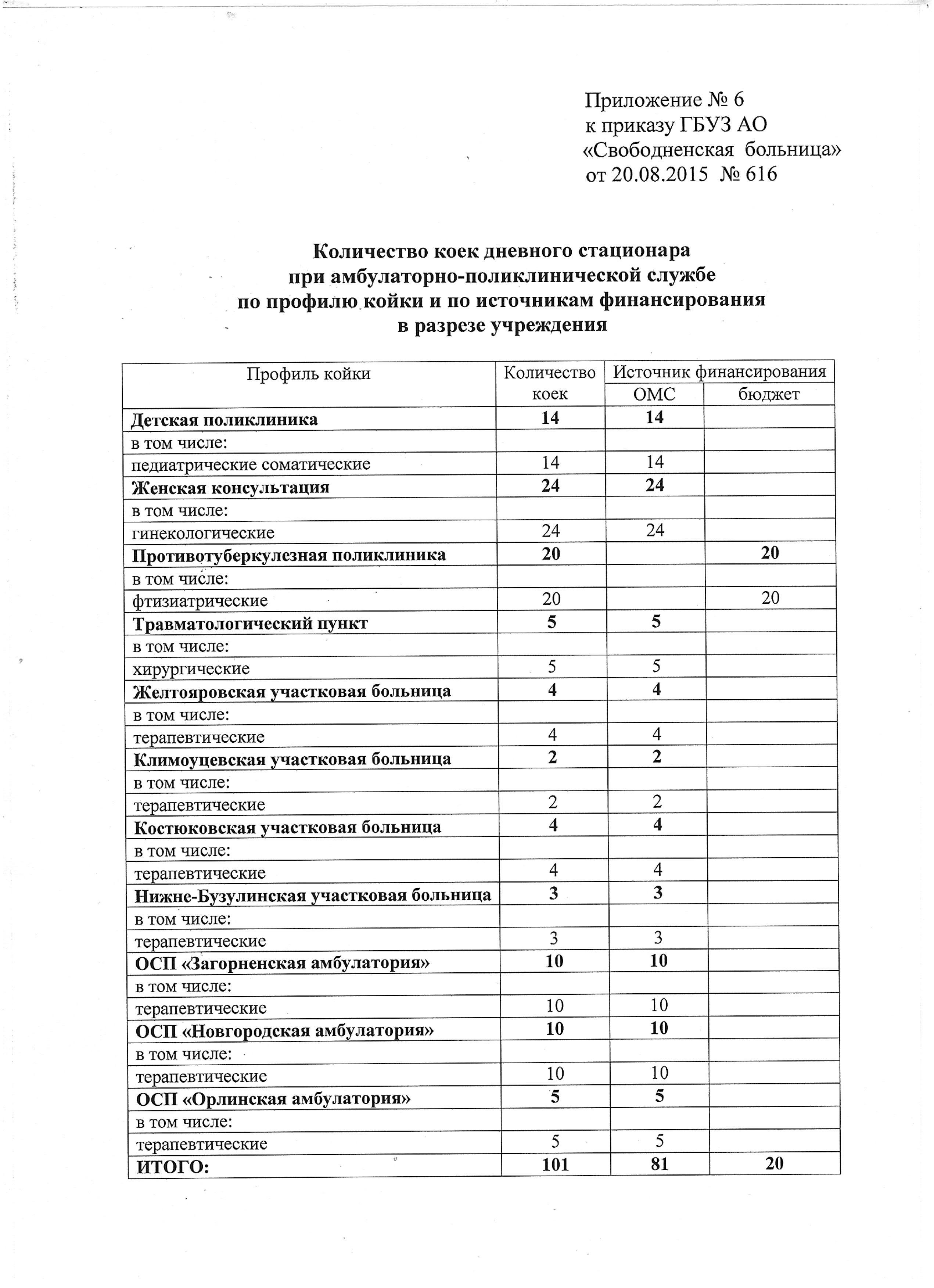 Номер регистратуры 1 поликлиники череповца