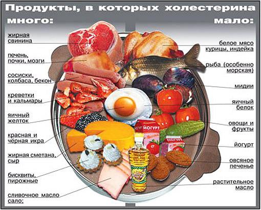 Чем нейтрализовать холестерин в продуктах
